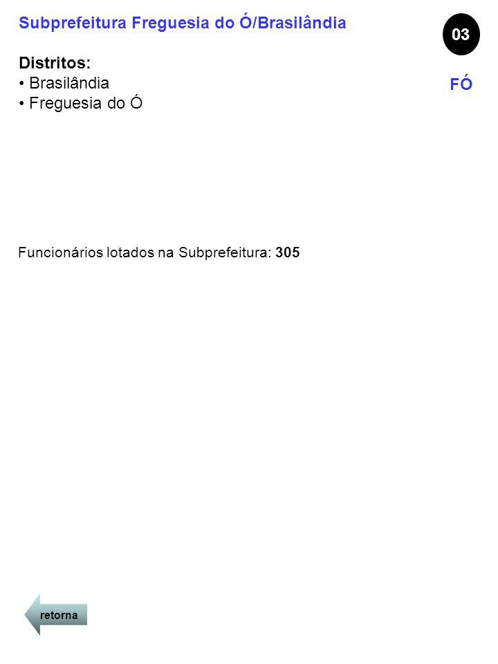 retorna Subprefeitura Freguesia do Ó/Brasilândia Distritos: Brasilândia Freguesia do Ó 03 FÓ Funcionários lotados na Subprefeitura: 305