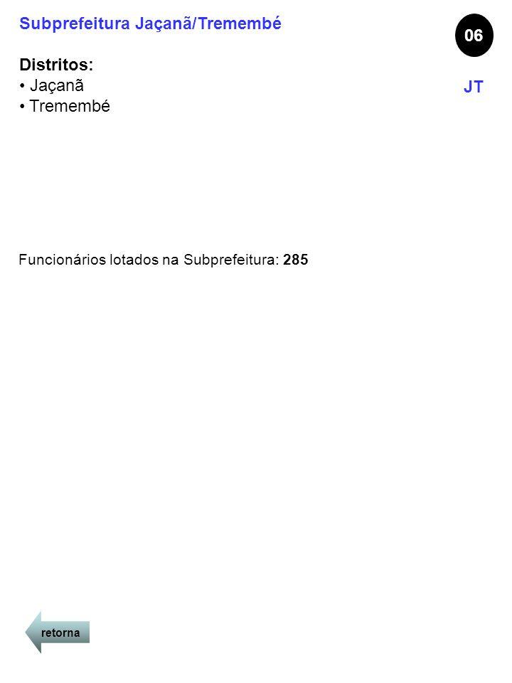 retorna Subprefeitura Jaçanã/Tremembé Distritos: Jaçanã Tremembé 06 JT Funcionários lotados na Subprefeitura: 285