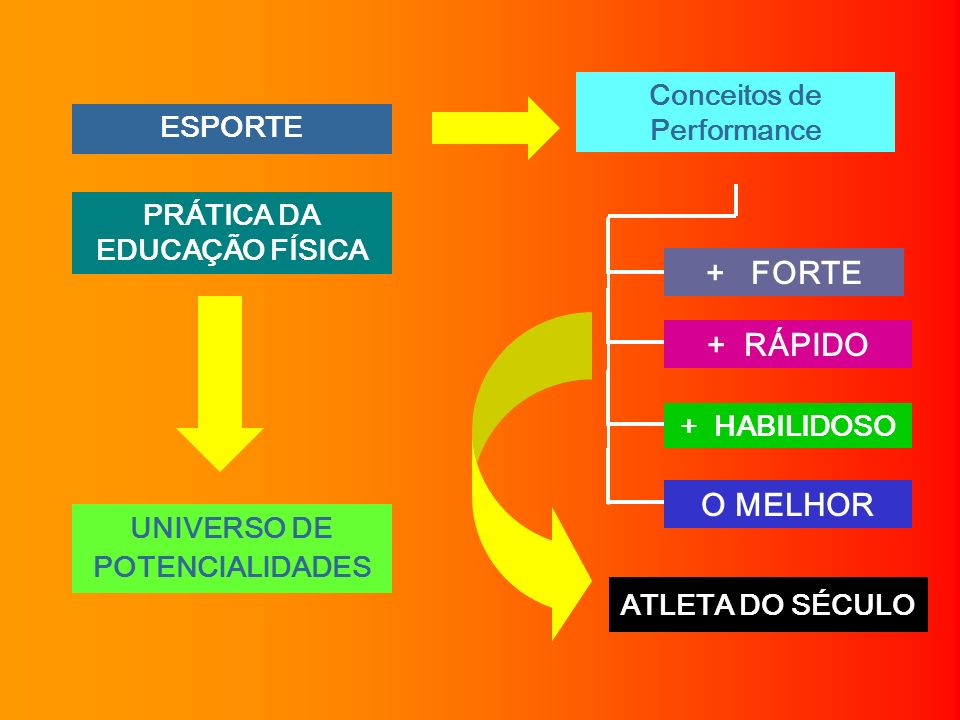Profa.Ms. Eliane Lemos + FORTE + HABILIDOSO O MELHOR Conceitos de Performance + RÁPIDO ATLETA DO SÉCULO UNIVERSO DE POTENCIALIDADES ESPORTE PRÁTICA DA