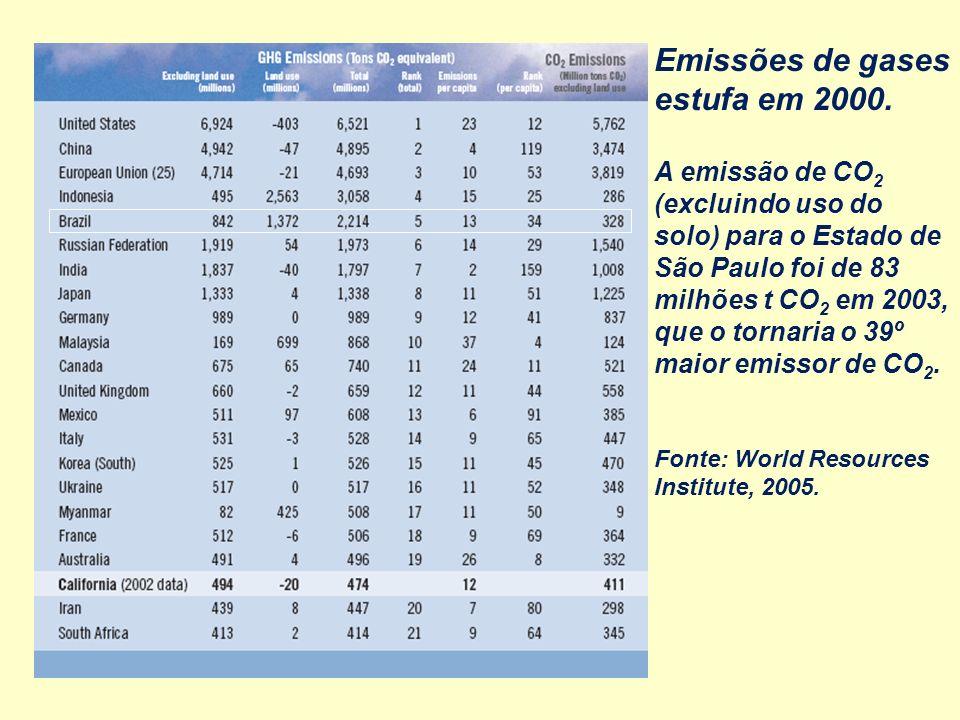 Emissões de gases estufa em 2000.