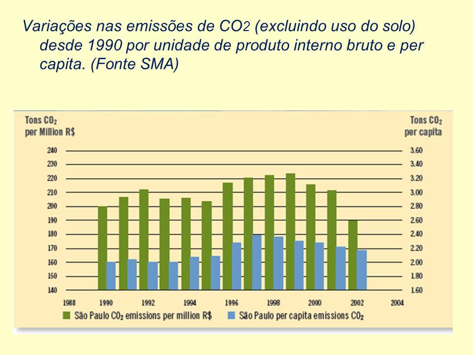 Variações nas emissões de CO 2 (excluindo uso do solo) desde 1990 por unidade de produto interno bruto e per capita.
