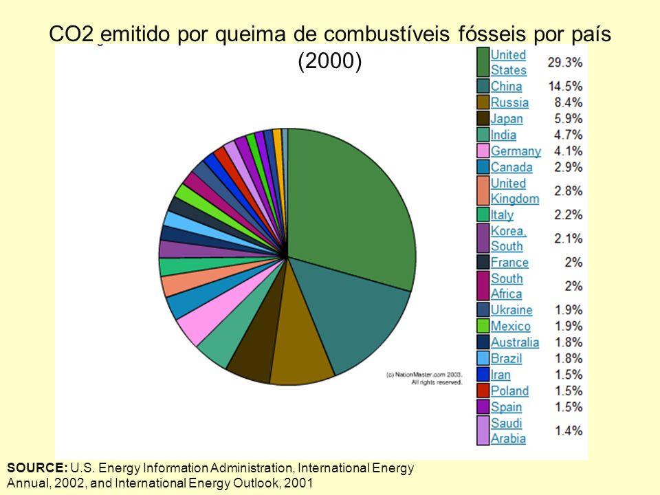 CO2 emitido por queima de combustíveis fósseis por país (2000) SOURCE: U.S.