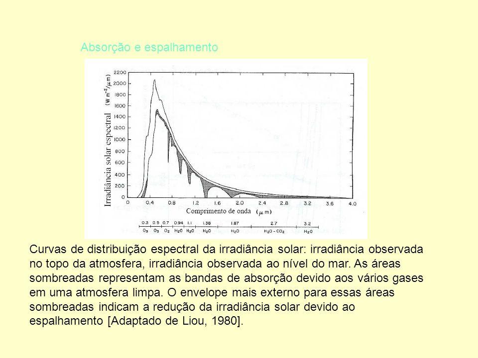 Absorção e espalhamento Curvas de distribuição espectral da irradiância solar: irradiância observada no topo da atmosfera, irradiância observada ao nível do mar.