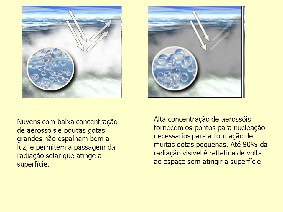 Nuvens com baixa concentração de aerossóis e poucas gotas grandes não espalham bem a luz, e permitem a passagem da radiação solar que atinge a superfície.