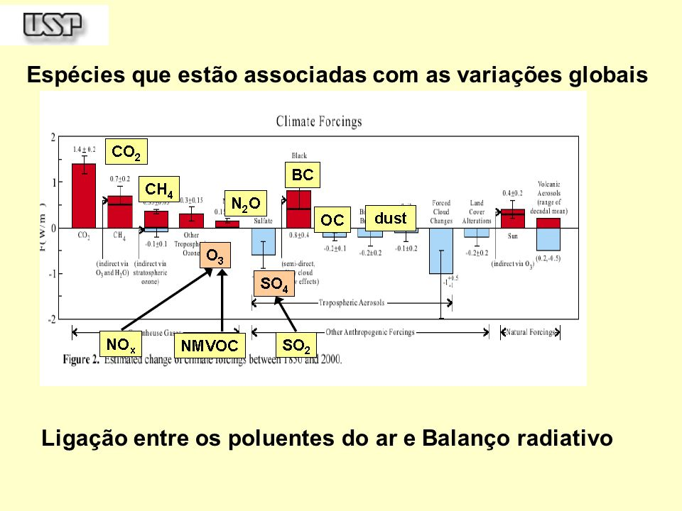 Sulfatos antropogênicos produzem forçamento radiativo negativo, levando a um resfriamento global.