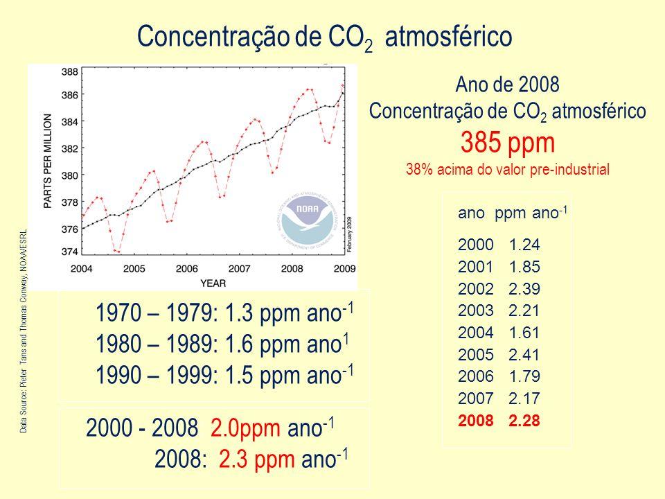 As concentrações atmosféricas de dióxido de carbono, metano e óxido Nitroso aumentaram significativamente desde 1750 e agora excedem os valores da época pré-industrial …75% das emissões globais se originam nas cidades.