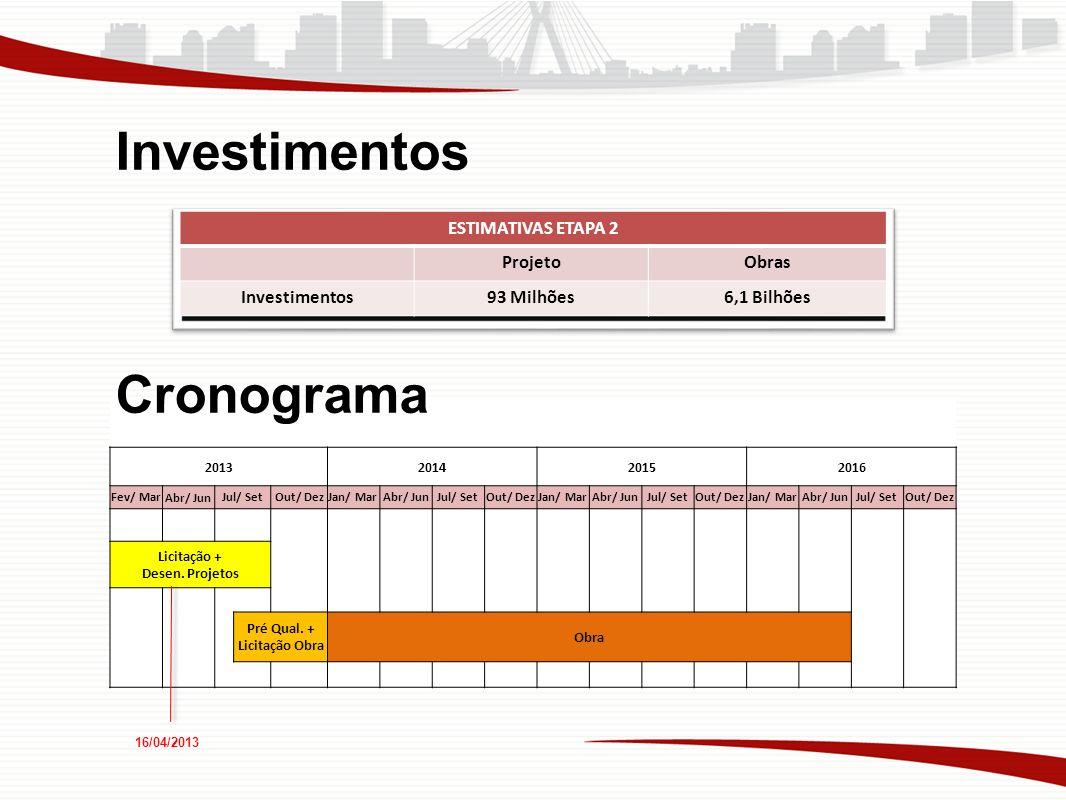 ESTIMATIVAS ETAPA 2 ProjetoObras Investimentos93 Milhões6,1 Bilhões 2013201420152016 Fev/ MarAbr/ JunJul/ SetOut/ DezJan/ MarAbr/ JunJul/ SetOut/ DezJ