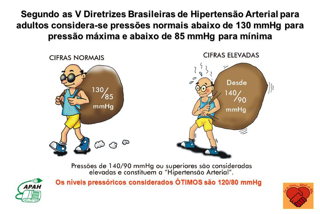 Segundo as V Diretrizes Brasileiras de Hipertensão Arterial para adultos considera-se pressões normais abaixo de 130 mmHg para pressão máxima e abaixo
