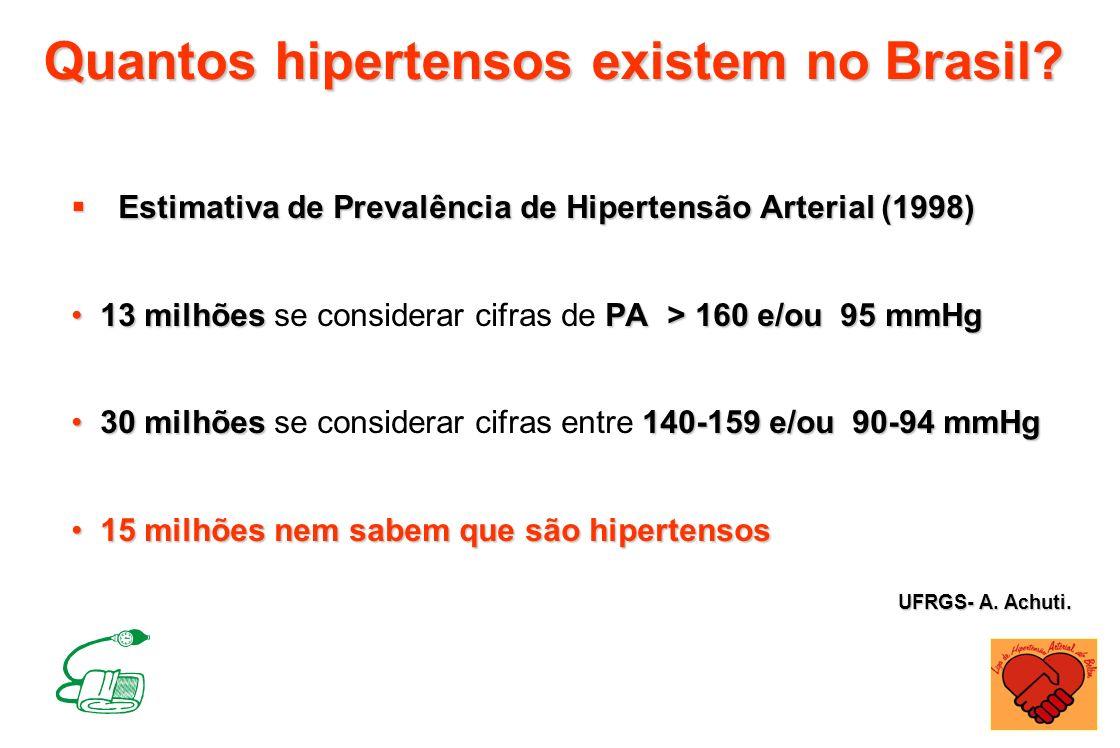 Quantos hipertensos existem no Brasil? Estimativa de Prevalência de Hipertensão Arterial (1998) Estimativa de Prevalência de Hipertensão Arterial (199