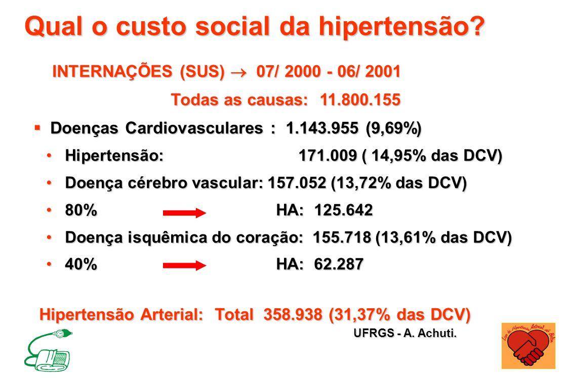Qual o custo social da hipertensão? INTERNAÇÕES (SUS) 07/ 2000 - 06/ 2001 INTERNAÇÕES (SUS) 07/ 2000 - 06/ 2001 Todas as causas: 11.800.155 Doenças Ca