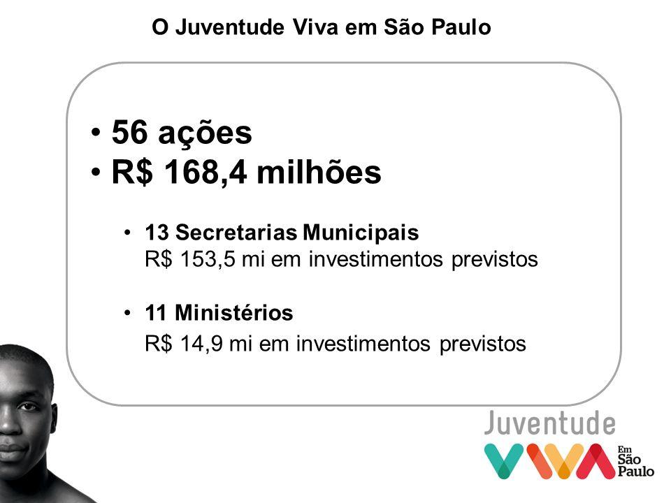 O Juventude Viva em São Paulo 56 ações R$ 168,4 milhões 13 Secretarias Municipais R$ 153,5 mi em investimentos previstos 11 Ministérios R$ 14,9 mi em
