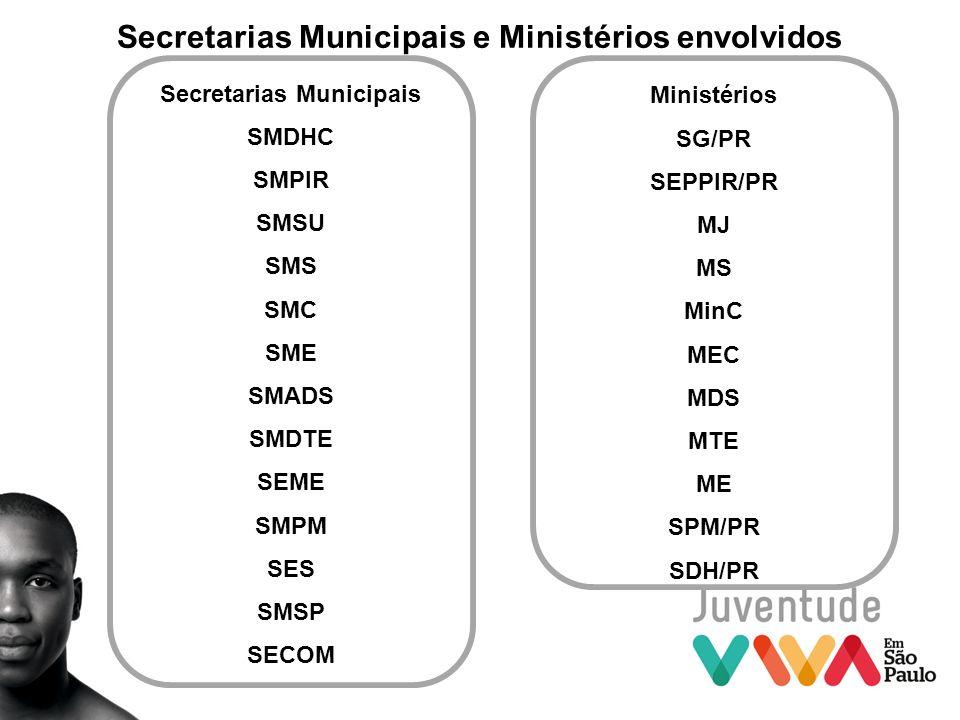 Secretarias Municipais e Ministérios envolvidos Ministérios SG/PR SEPPIR/PR MJ MS MinC MEC MDS MTE ME SPM/PR SDH/PR Secretarias Municipais SMDHC SMPIR