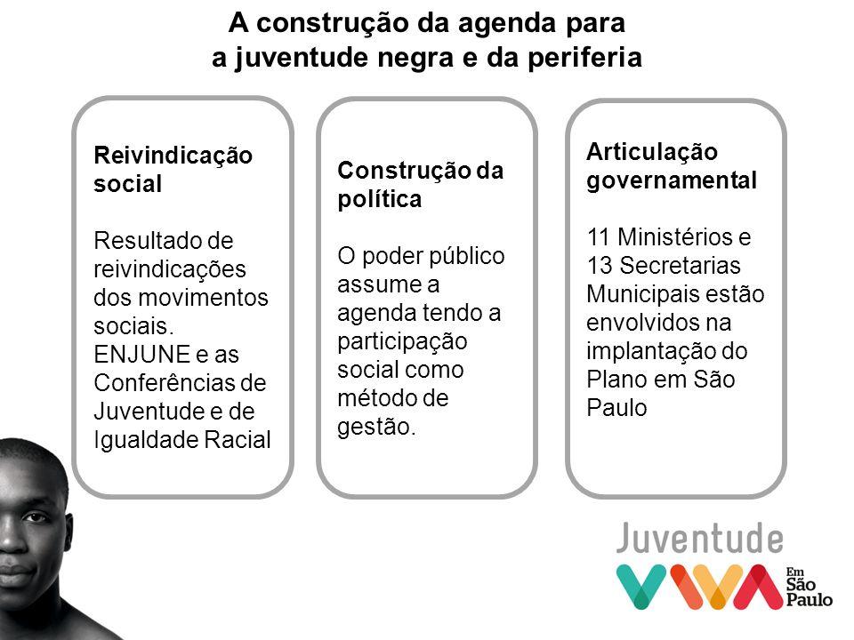 A construção da agenda para a juventude negra e da periferia Reivindicação social Resultado de reivindicações dos movimentos sociais. ENJUNE e as Conf