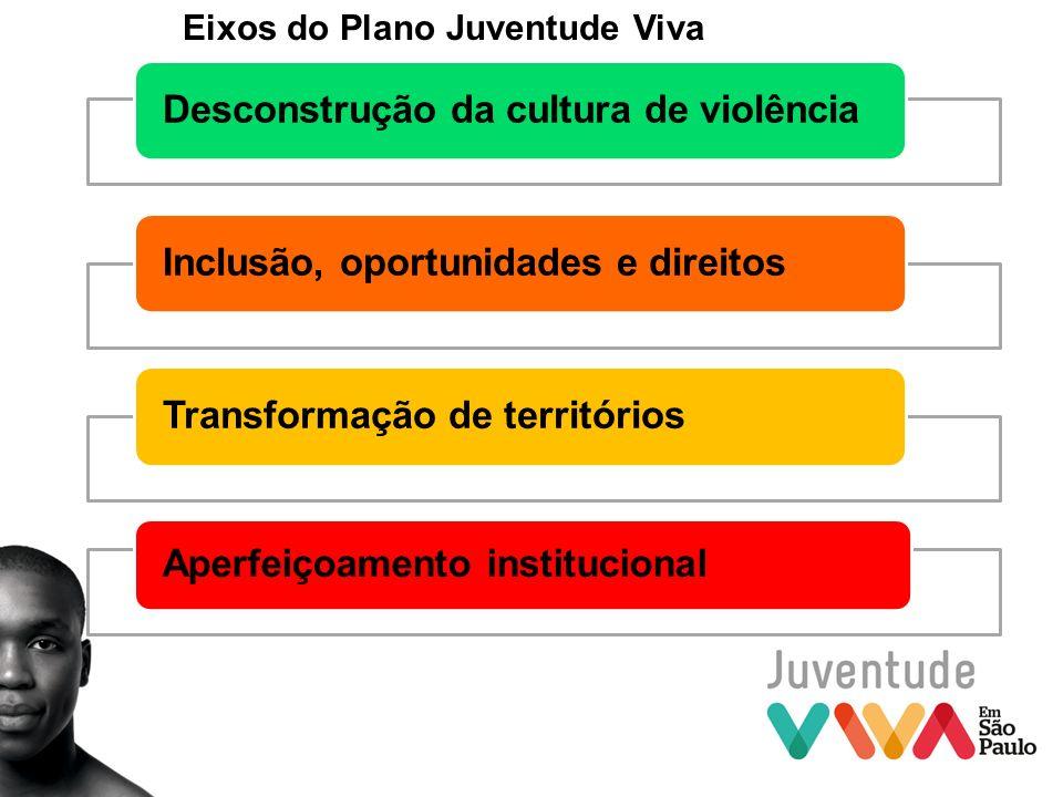 Desconstrução da cultura de violênciaInclusão, oportunidades e direitosTransformação de territórios Aperfeiçoamento institucional Eixos do Plano Juven