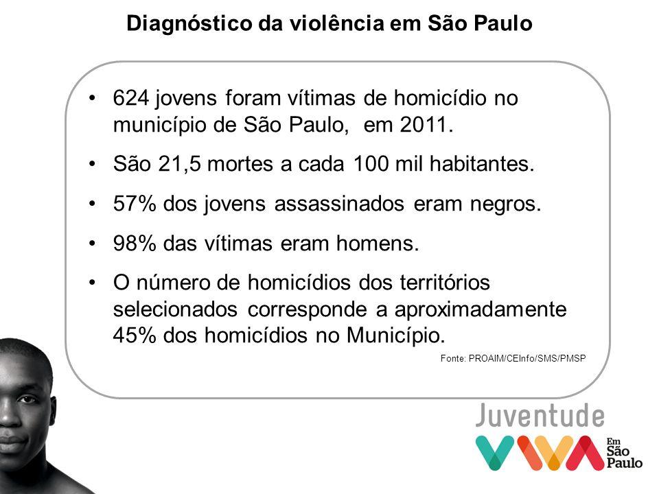 Diagnóstico da violência em São Paulo 624 jovens foram vítimas de homicídio no município de São Paulo, em 2011. São 21,5 mortes a cada 100 mil habitan