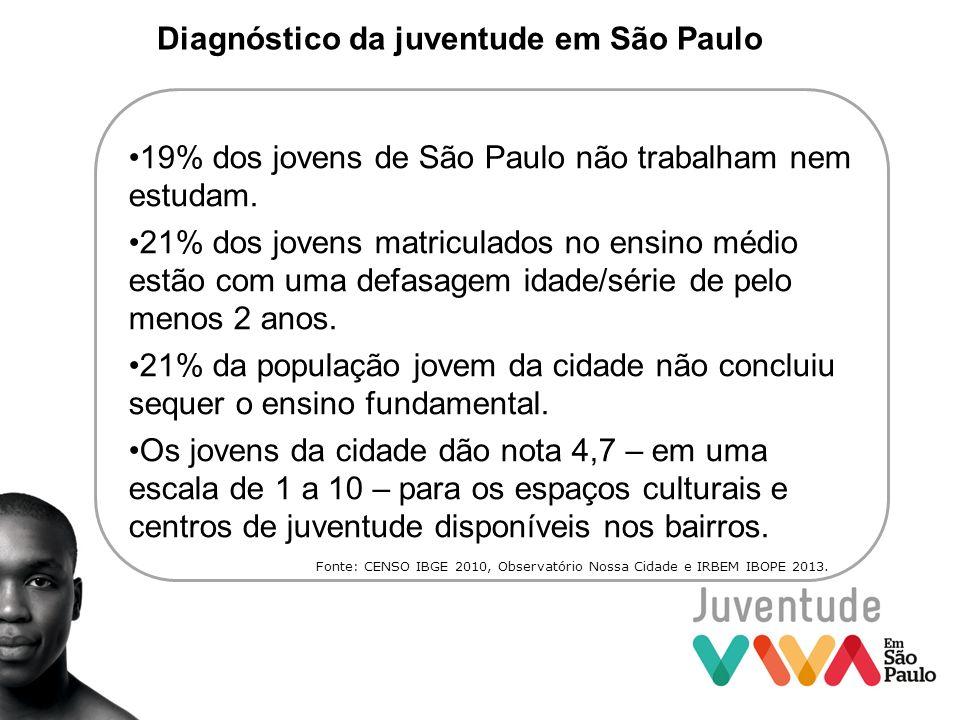 Diagnóstico da juventude em São Paulo 19% dos jovens de São Paulo não trabalham nem estudam. 21% dos jovens matriculados no ensino médio estão com uma