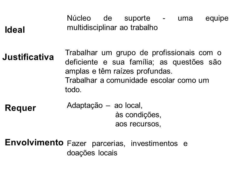 Ideal Núcleo de suporte - uma equipe multidisciplinar ao trabalho Justificativa Trabalhar um grupo de profissionais com o deficiente e sua família; as