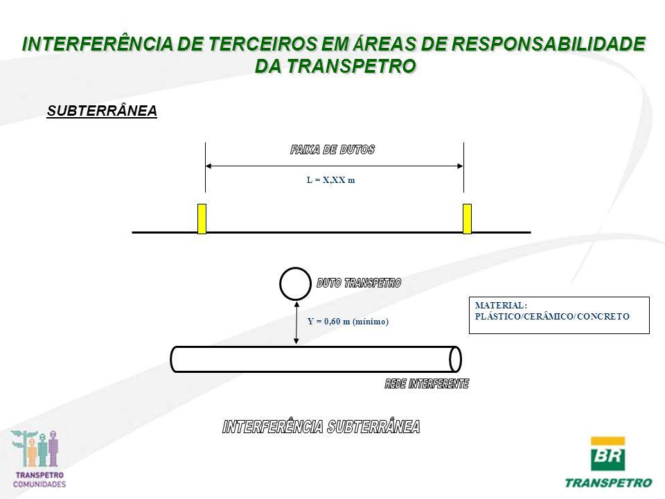 Y = 0,60 m (mínimo) L = X,XX m MATERIAL: PLÁSTICO/CERÂMICO/CONCRETO SUBTERRÂNEA INTERFERÊNCIA DE TERCEIROS EM Á REAS DE RESPONSABILIDADE DA TRANSPETRO DA TRANSPETRO