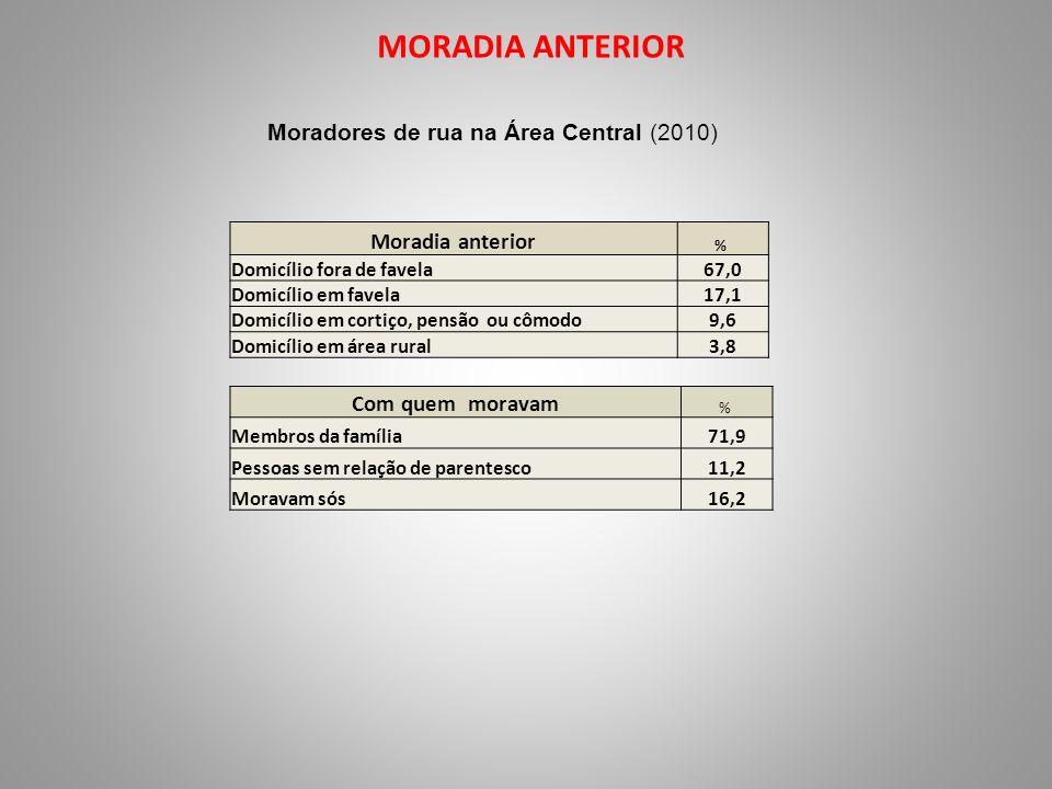 MORADIA ANTERIOR Moradores de rua na Área Central (2010) Moradia anterior % Domicílio fora de favela67,0 Domicílio em favela17,1 Domicílio em cortiço,
