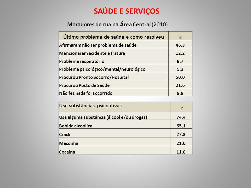 SAÚDE E SERVIÇOS Moradores de rua na Área Central (2010) Último problema de saúde e como resolveu % Afirmaram não ter problema de saúde46,3 Mencionara