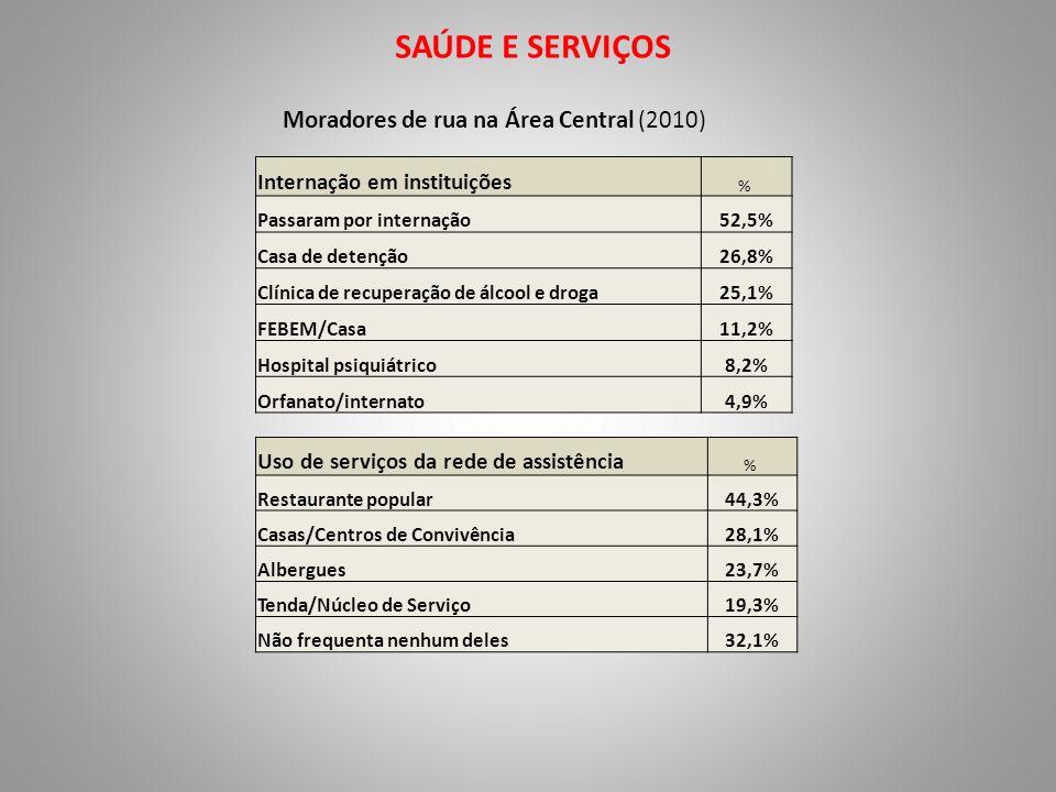 SAÚDE E SERVIÇOS Moradores de rua na Área Central (2010) Internação em instituições % Passaram por internação52,5% Casa de detenção26,8% Clínica de re
