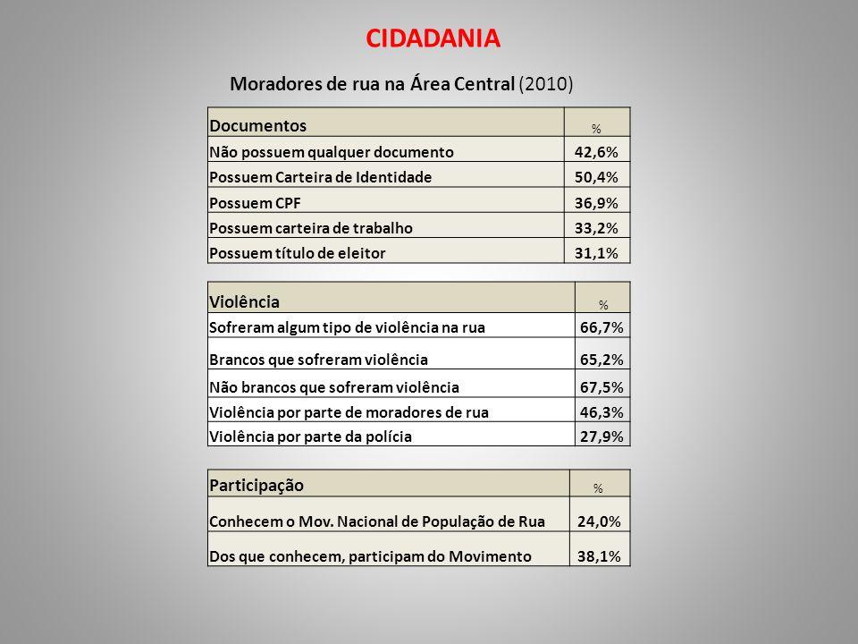 CIDADANIA Moradores de rua na Área Central (2010) Documentos % Não possuem qualquer documento42,6% Possuem Carteira de Identidade50,4% Possuem CPF36,9