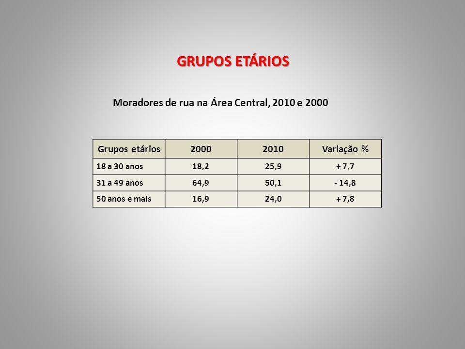 GRUPOS ETÁRIOS Moradores de rua na Área Central, 2010 e 2000 Grupos etários20002010Variação % 18 a 30 anos18,225,9+ 7,7 31 a 49 anos64,950,1- 14,8 50