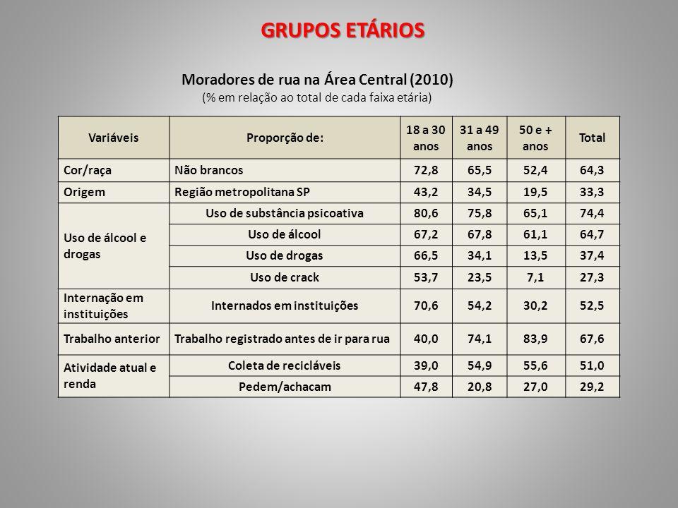 GRUPOS ETÁRIOS Moradores de rua na Área Central (2010) (% em relação ao total de cada faixa etária) VariáveisProporção de: 18 a 30 anos 31 a 49 anos 5
