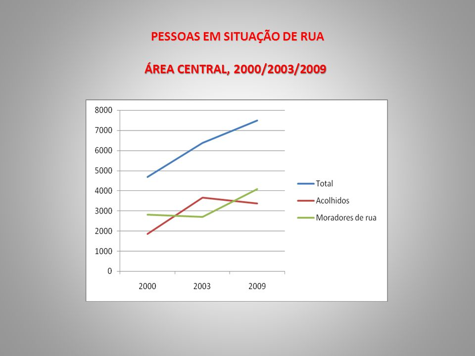 GRUPOS ETÁRIOS Moradores de rua na Área Central, 2010 e 2000 Grupos etários20002010Variação % 18 a 30 anos18,225,9+ 7,7 31 a 49 anos64,950,1- 14,8 50 anos e mais16,924,0+ 7,8