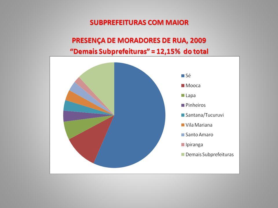 GRUPOS ETÁRIOS Moradores de rua na Área Central (2010) (% em relação ao total de cada faixa etária) VariáveisProporção de: 18 a 30 anos 31 a 49 anos 50 e + anos Total Cor/raçaNão brancos72,865,552,464,3 OrigemRegião metropolitana SP43,234,519,533,3 Uso de álcool e drogas Uso de substância psicoativa80,675,865,174,4 Uso de álcool67,267,861,164,7 Uso de drogas66,534,113,537,4 Uso de crack53,723,57,127,3 Internação em instituições Internados em instituições70,654,230,252,5 Trabalho anteriorTrabalho registrado antes de ir para rua40,074,183,967,6 Atividade atual e renda Coleta de recicláveis39,054,955,651,0 Pedem/achacam47,820,827,029,2