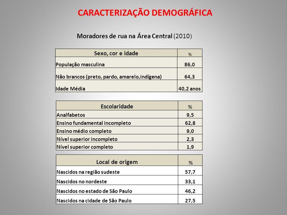 CARACTERIZAÇÃO DEMOGRÁFICA Moradores de rua na Área Central (2010 ) População masculina86,0 Não brancos (preto, pardo, amarelo,indígena)64,3 Idade Méd