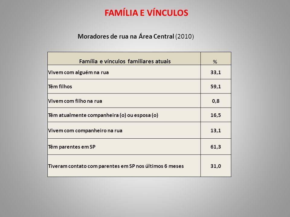 FAMÍLIA E VÍNCULOS Moradores de rua na Área Central (2010 ) Família e vínculos familiares atuais % Vivem com alguém na rua33,1 Têm filhos59,1 Vivem co