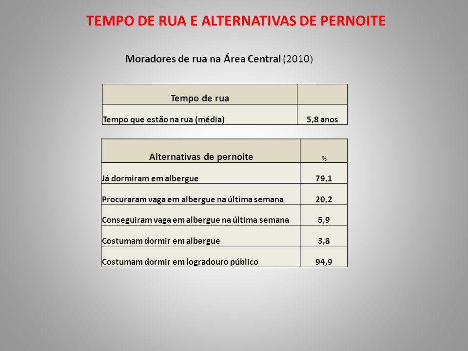 MORADIA ANTERIOR Moradores de rua na Área Central (2010) Moradia anterior % Domicílio fora de favela67,0 Domicílio em favela17,1 Domicílio em cortiço, pensão ou cômodo9,6 Domicílio em área rural3,8 Com quem moravam % Membros da família71,9 Pessoas sem relação de parentesco11,2 Moravam sós16,2
