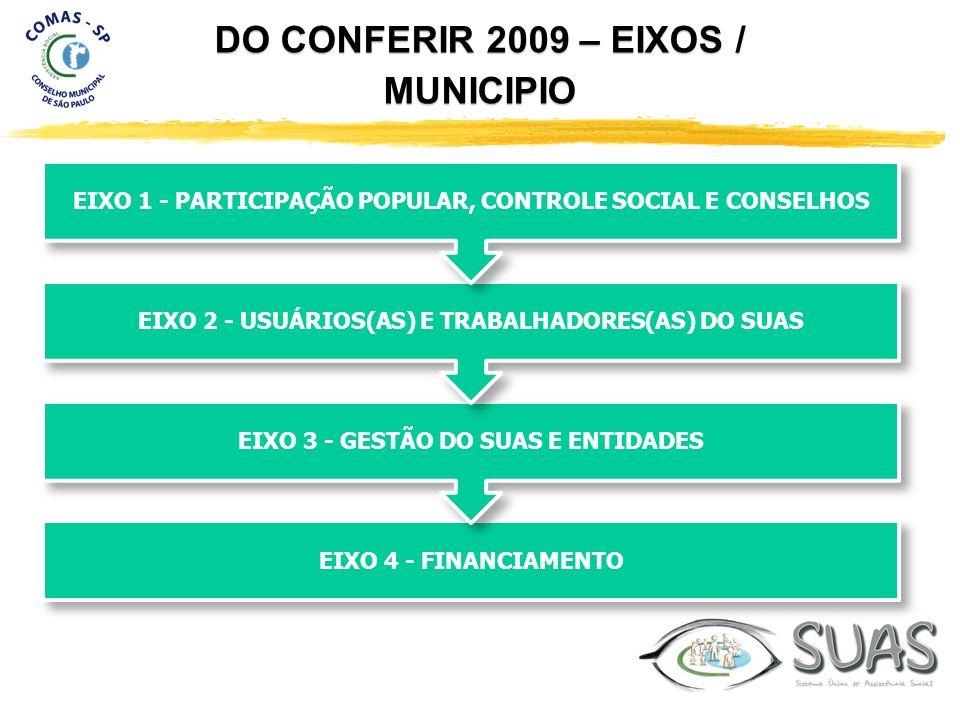 DO CONFERIR 2009 – EIXOS / MUNICIPIO EIXO 4 - FINANCIAMENTO EIXO 3 - GESTÃO DO SUAS E ENTIDADES EIXO 2 - USUÁRIOS(AS) E TRABALHADORES(AS) DO SUAS EIXO