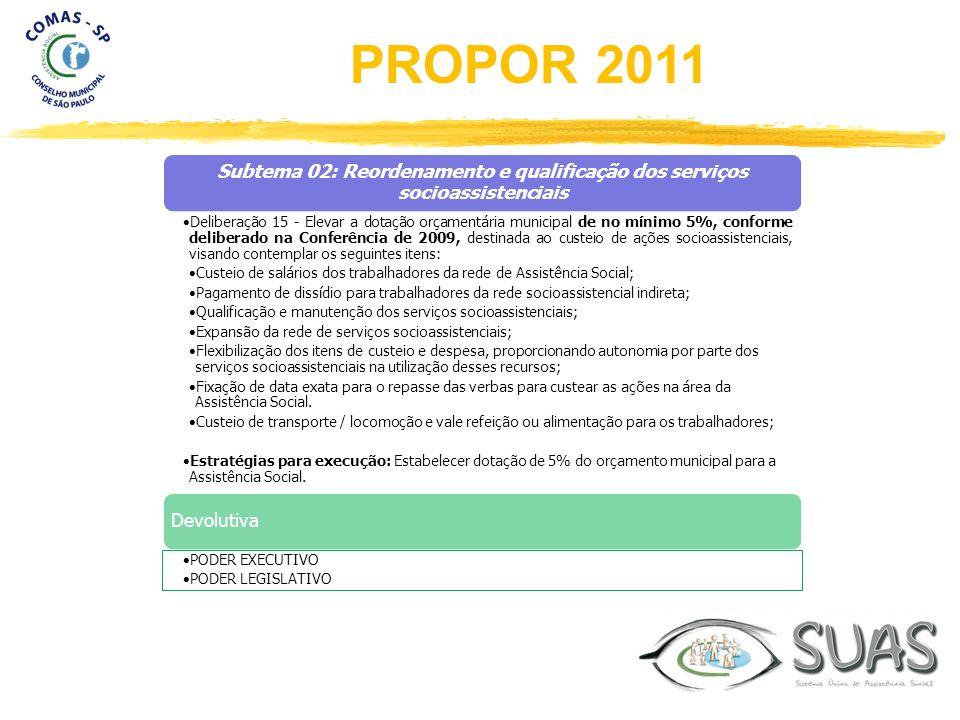 Subtema 02: Reordenamento e qualificação dos serviços socioassistenciais Deliberação 15 - Elevar a dotação orçamentária municipal de no mínimo 5%, con