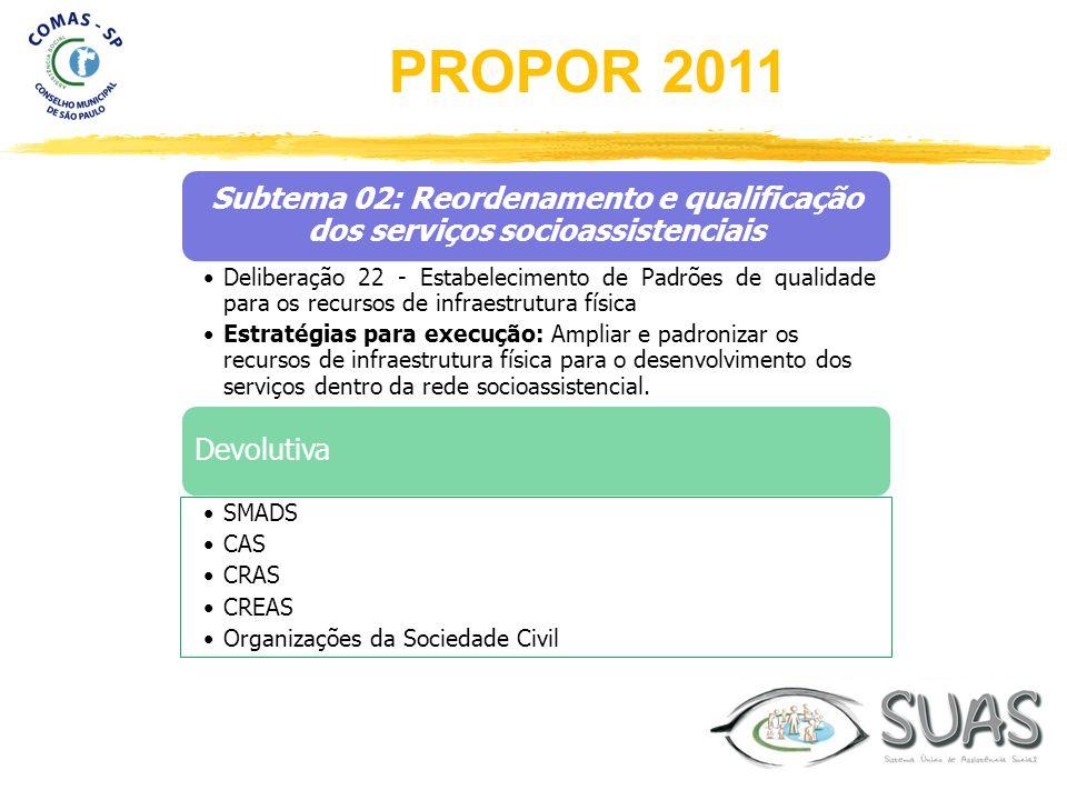 Subtema 02: Reordenamento e qualificação dos serviços socioassistenciais Deliberação 22 - Estabelecimento de Padrões de qualidade para os recursos de