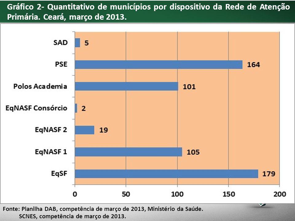 Gráfico 2- Quantitativo de municípios por dispositivo da Rede de Atenção Primária.