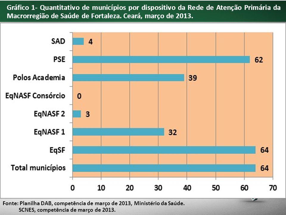 Gráfico 1- Quantitativo de municípios por dispositivo da Rede de Atenção Primária da Macrorregião de Saúde de Fortaleza.