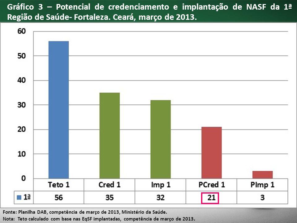 Gráfico 3 – Potencial de credenciamento e implantação de NASF da 1ª Região de Saúde- Fortaleza.