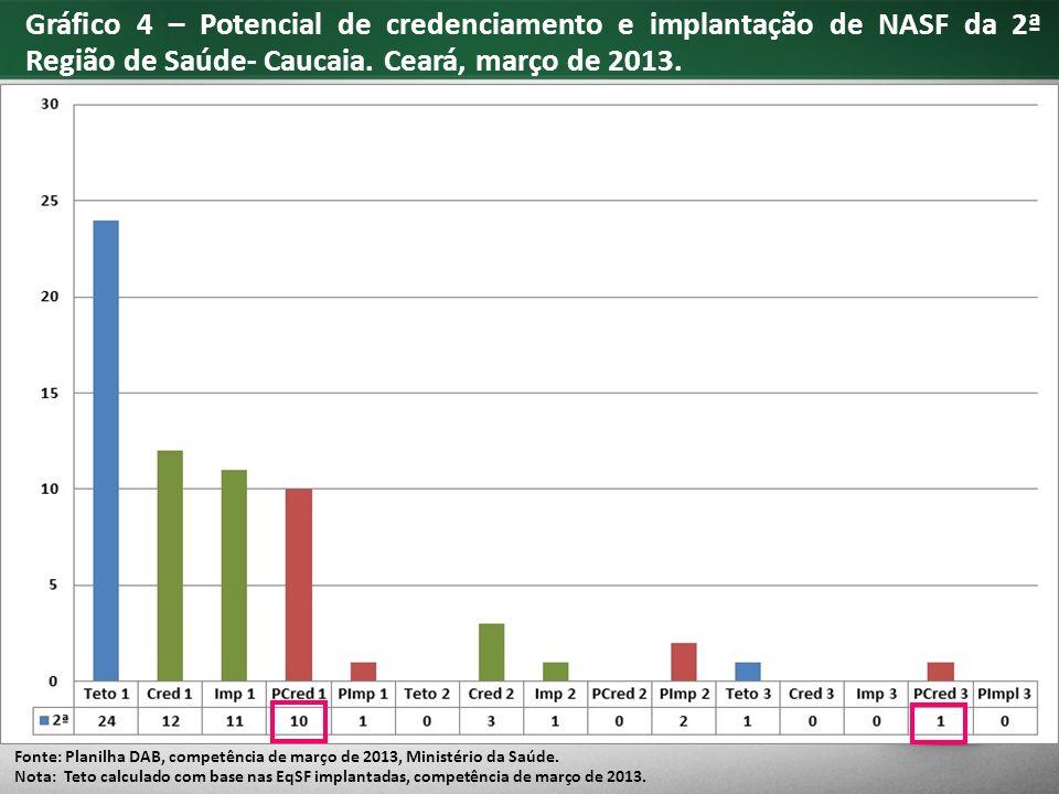 Gráfico 4 – Potencial de credenciamento e implantação de NASF da 2ª Região de Saúde- Caucaia.