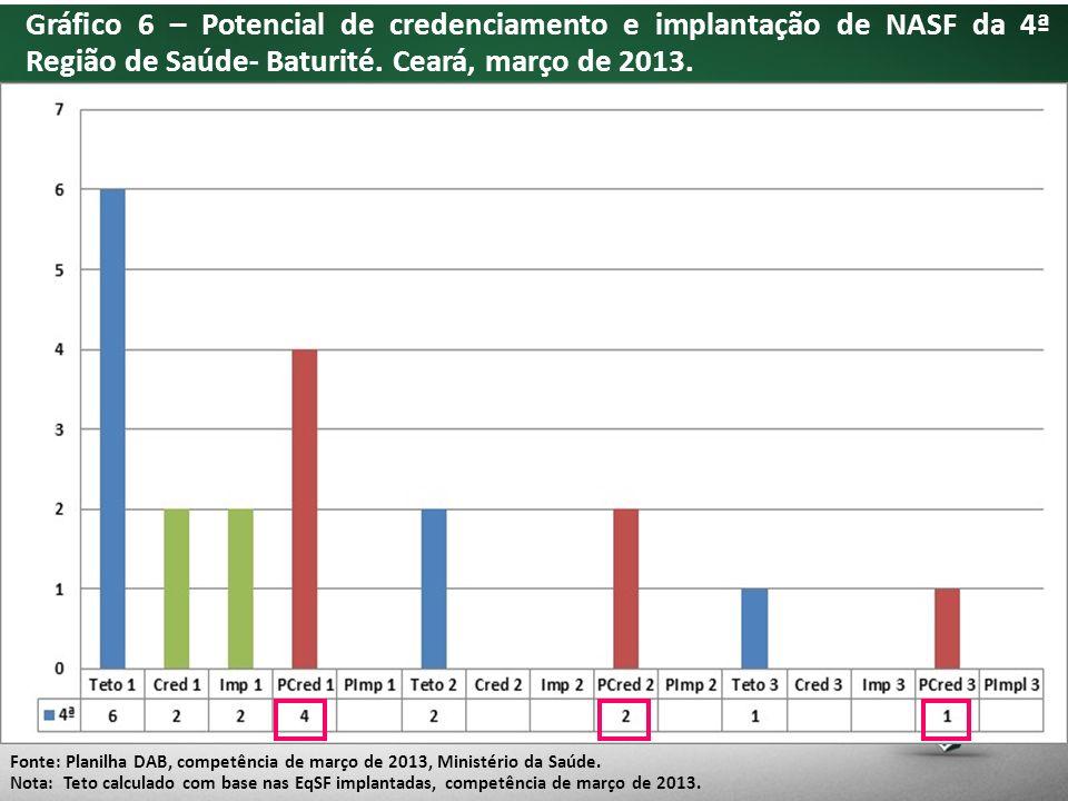 Gráfico 6 – Potencial de credenciamento e implantação de NASF da 4ª Região de Saúde- Baturité.