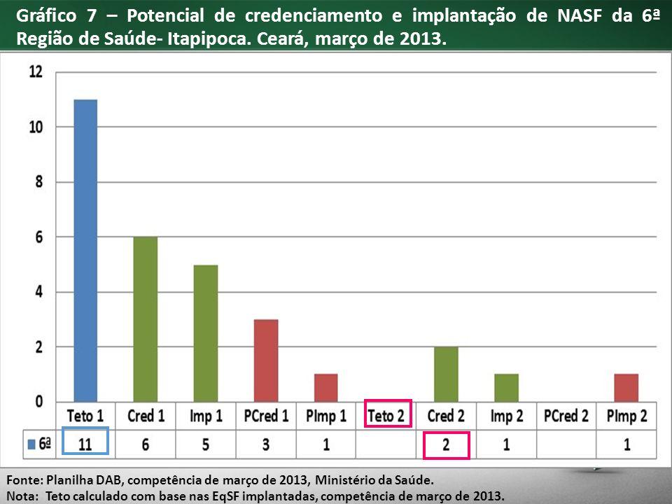 Gráfico 7 – Potencial de credenciamento e implantação de NASF da 6ª Região de Saúde- Itapipoca.