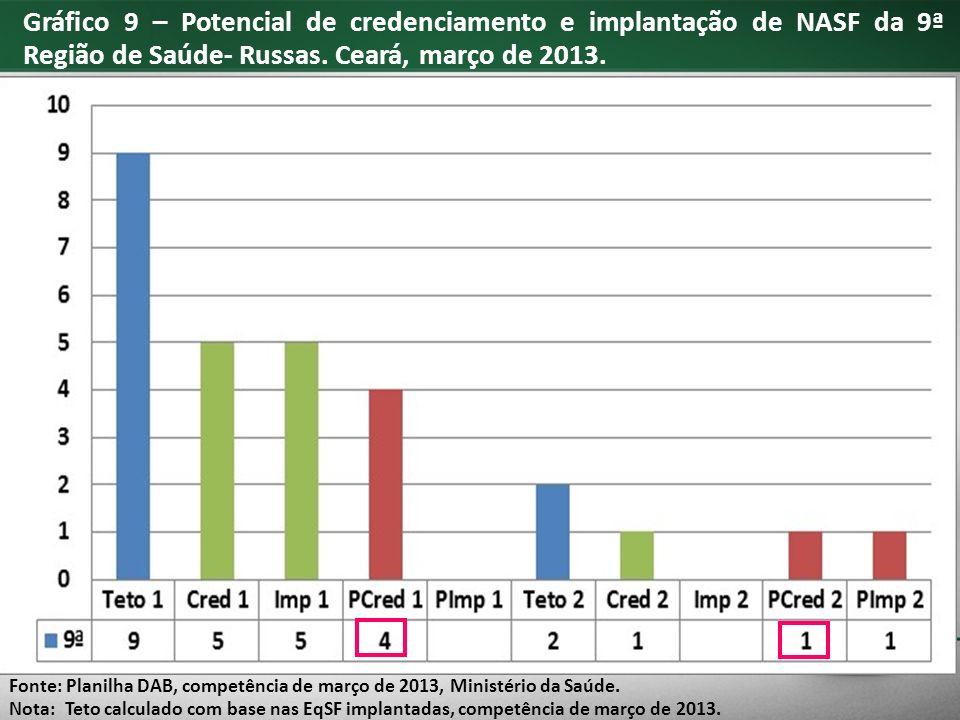 Gráfico 9 – Potencial de credenciamento e implantação de NASF da 9ª Região de Saúde- Russas.