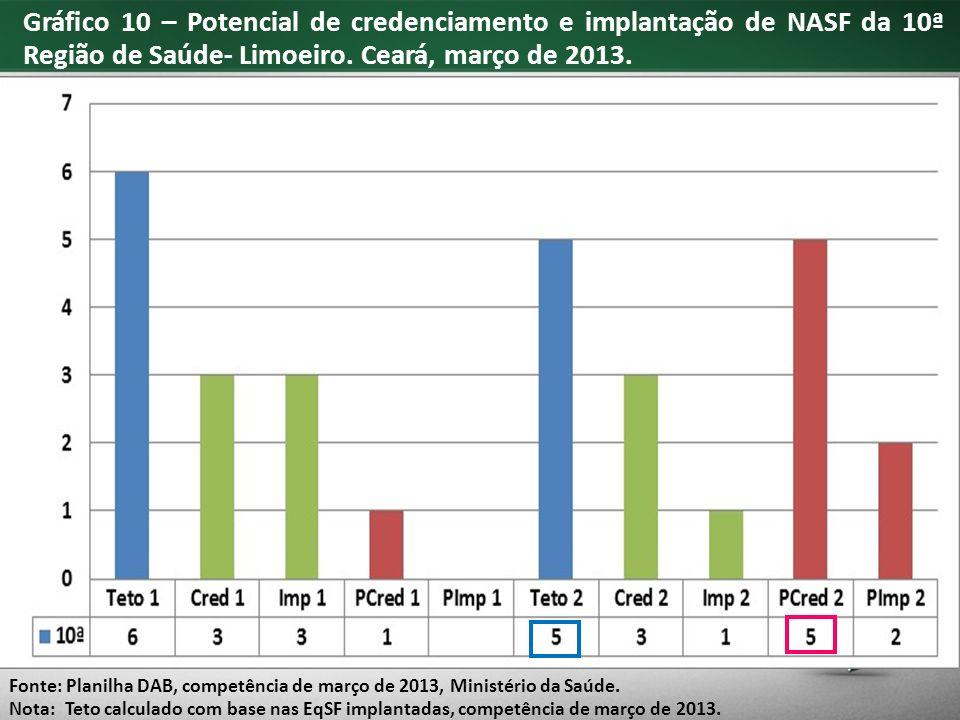 Gráfico 10 – Potencial de credenciamento e implantação de NASF da 10ª Região de Saúde- Limoeiro.