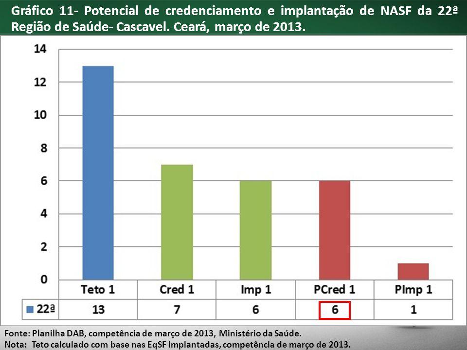 Gráfico 11- Potencial de credenciamento e implantação de NASF da 22ª Região de Saúde- Cascavel.