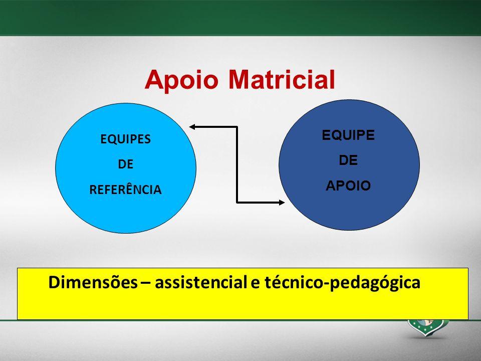 Apoio Matricial EQUIPES DE REFERÊNCIA EQUIPE DE APOIO Dimensões – assistencial e técnico-pedagógica