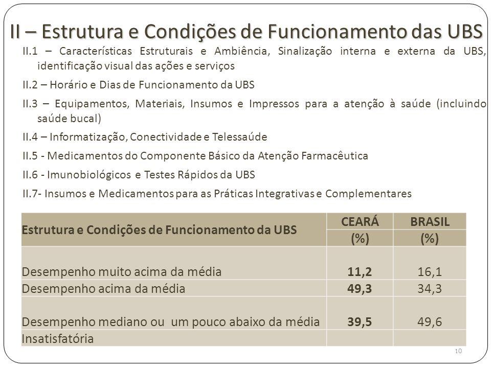 II – Estrutura e Condições de Funcionamento das UBS II.1 – Características Estruturais e Ambiência, Sinalização interna e externa da UBS, identificaçã
