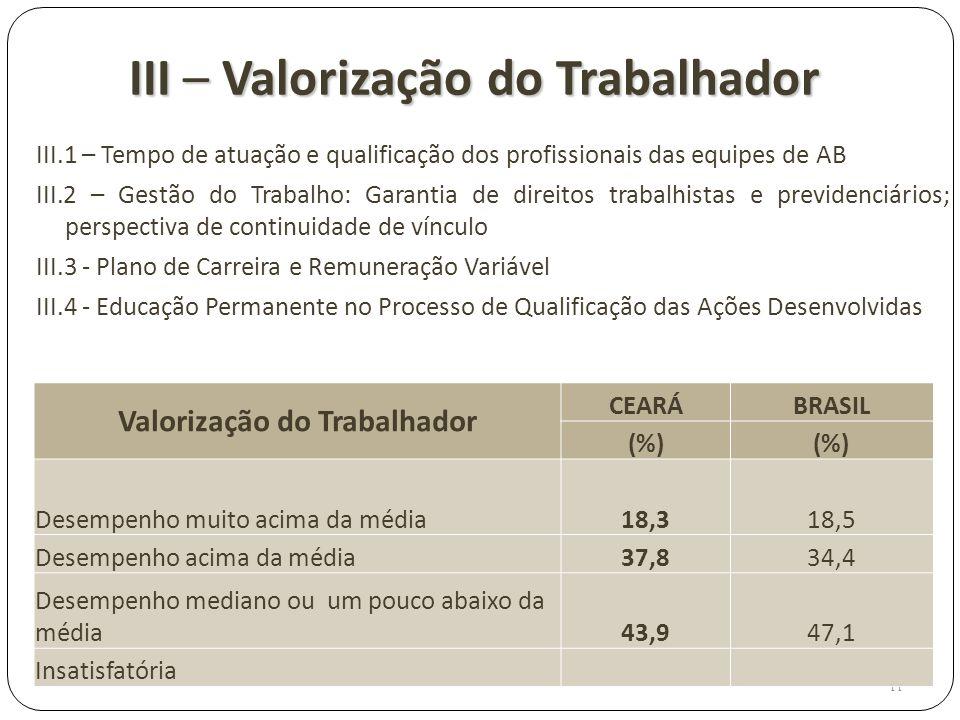 III – Valorização do Trabalhador III.1 – Tempo de atuação e qualificação dos profissionais das equipes de AB III.2 – Gestão do Trabalho: Garantia de d
