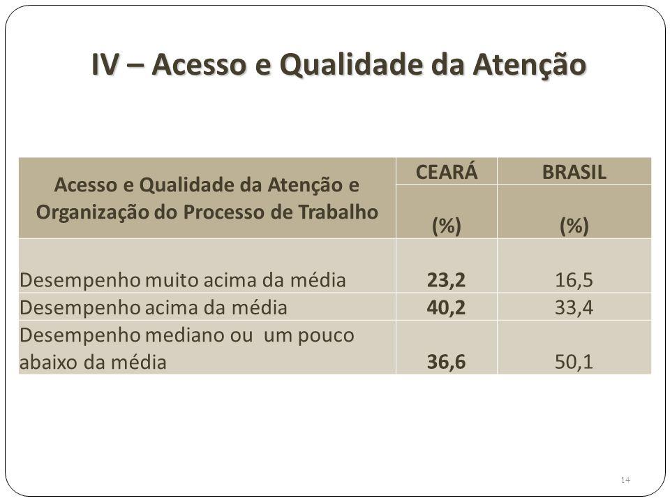 IV – Acesso e Qualidade da Atenção 14 Acesso e Qualidade da Atenção e Organização do Processo de Trabalho CEARÁBRASIL (%) Desempenho muito acima da mé