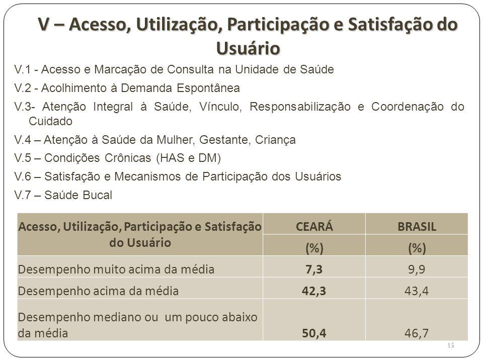 V – Acesso, Utilização, Participação e Satisfação do Usuário V.1 - Acesso e Marcação de Consulta na Unidade de Saúde V.2 - Acolhimento à Demanda Espon